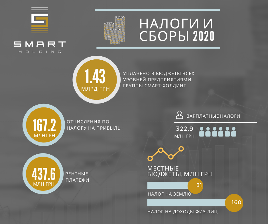 Smart Holding Group Paid UAH 1.43 Billion to Budgets of All Levels In 2020